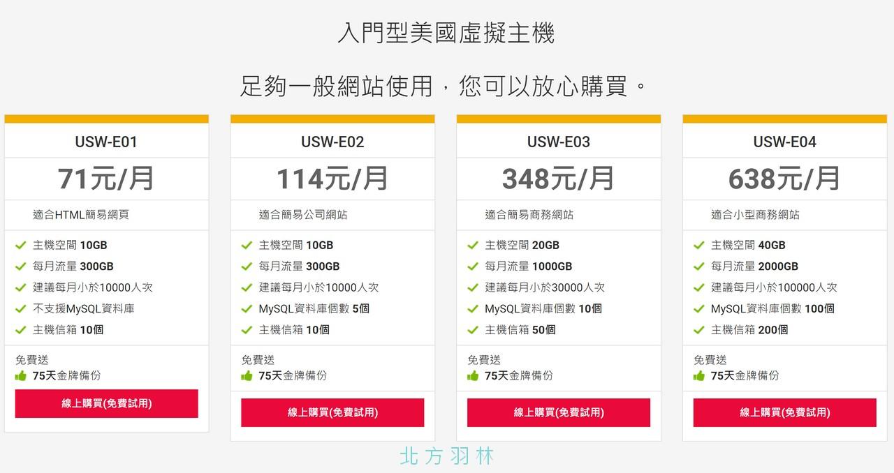 對比台灣虛擬主機,美國虛擬主機給的流量就明顯多很多。